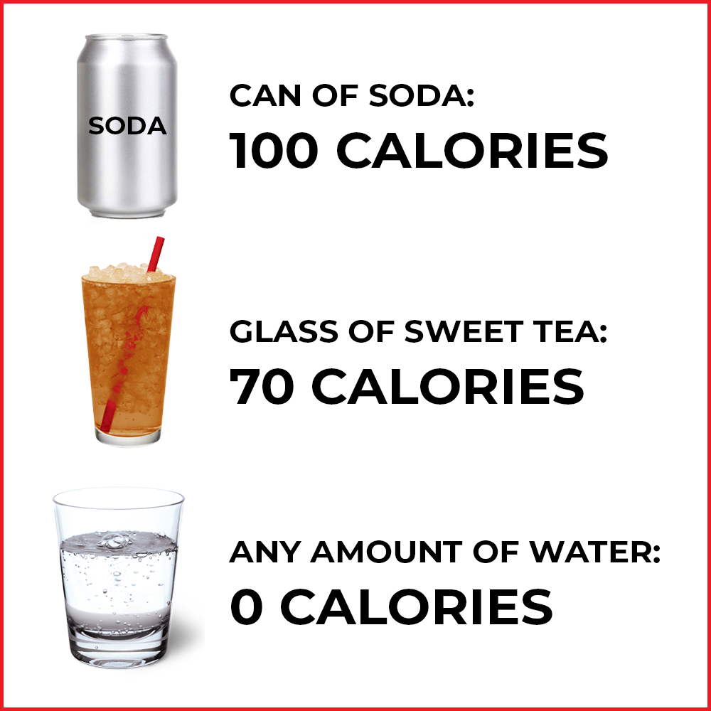 Comparing calories in soda, sweet tea, and water.