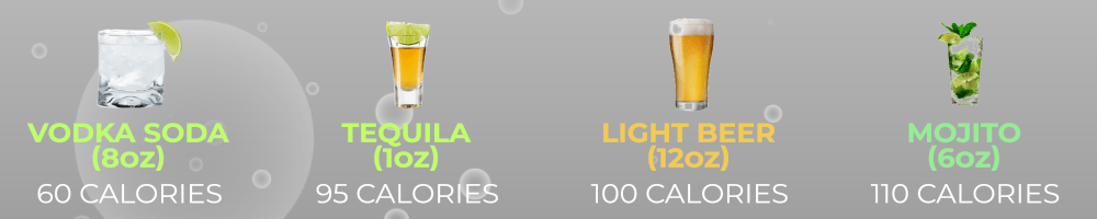Low calorie alcoholic beverages - Vodka soda, tequila, light beer, mojito.